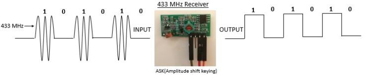 Build your own 433 MHz receiving device for home automation using an